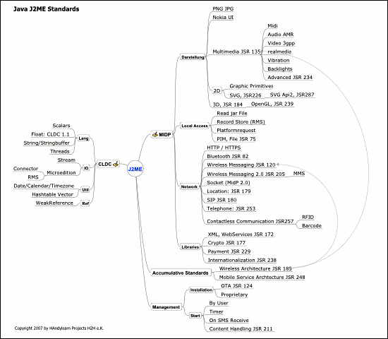 Mindmap mit Java J2ME Standards