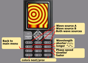 A map with the description of the keys to control the parameters of the wavelab
